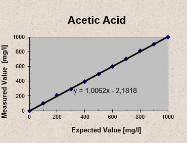 http://ib-mr.at/uploads/images/acetic Acid.jpg