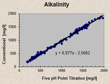 http://ib-mr.at/uploads/images/alkalinity.jpg