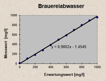 http://ib-mr.at/uploads/images/brauereiabwasser.jpg