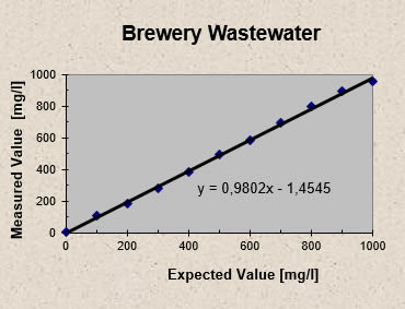 http://ib-mr.at/uploads/images/brewery_wastewater.jpg