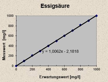 http://ib-mr.at/uploads/images/essigsaure.JPG