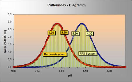 http://ib-mr.at/uploads/images/ffs_pufferdiagramm.jpg
