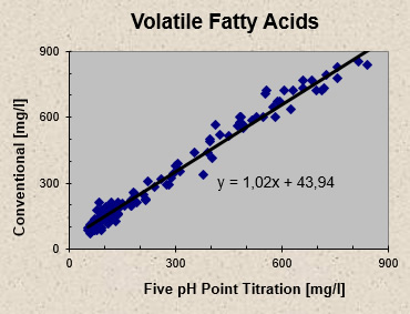 http://ib-mr.at/uploads/images/volatile_fatty_acids.jpg